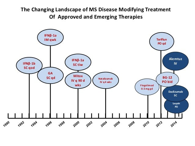 Progress In Multiple Sclerosis Research