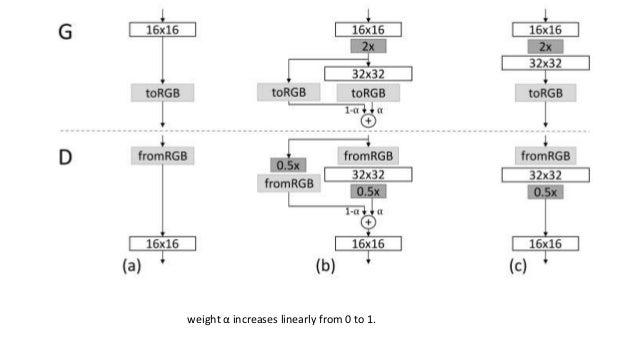 Minbatch standard deviation • Insert a constant feature map • Compute std and concat.