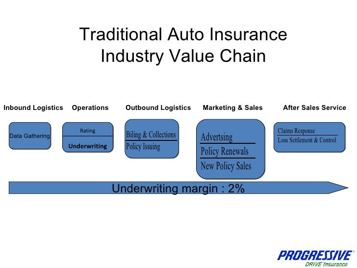 Insurance Industry Value Chain Pictures to Pin on ...