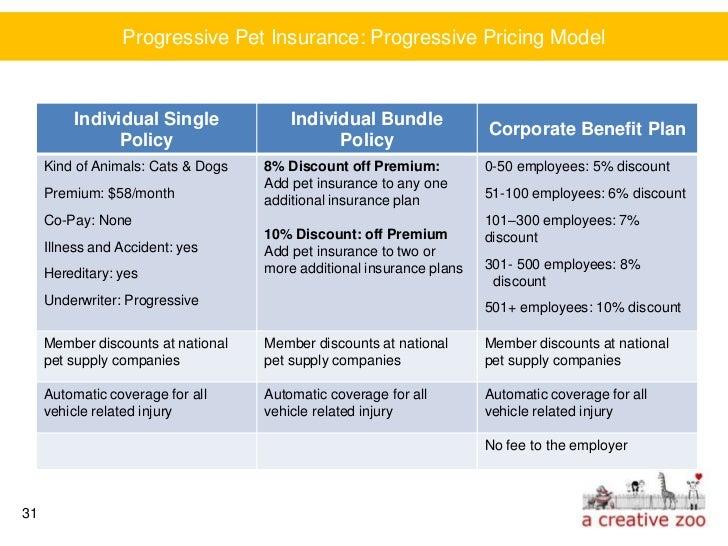 Car Insurance Renters Insurance Bundle
