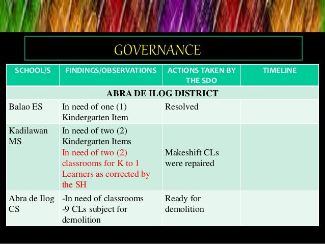 Progress report   Oplan Balik Eskwela Occidental Mindoro Slide 3