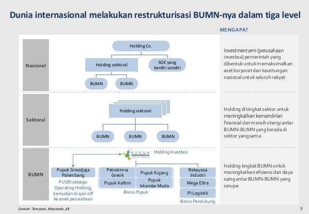 Progress Roadmap Bumn