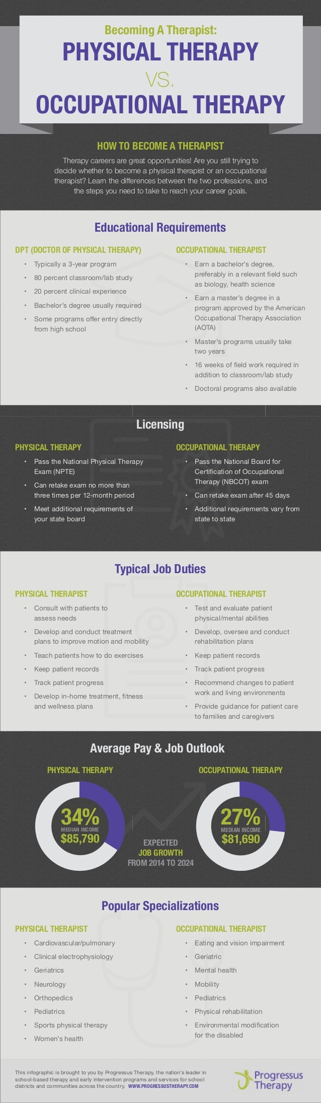 DPT (DOCTOR OF PHYSICAL THERAPY) •	 Typically a 3-year program •	 80 percent classroom/lab study •	 20 percent clinical ex...