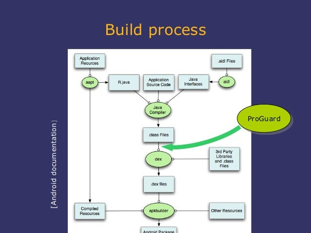 Build process                                          ProGuard                                           ProGuard[Android...