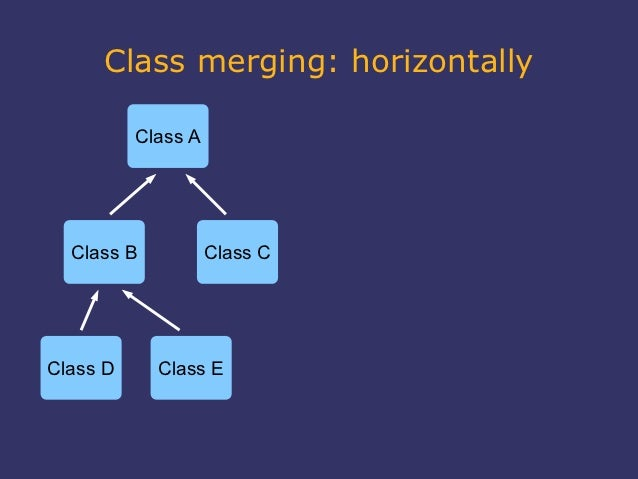 Class merging: horizontally          Class A  Class B           Class CClass D     Class E