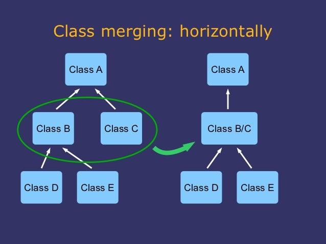 Class merging: horizontally          Class A                  Class A  Class B           Class C       Class B/CClass D   ...