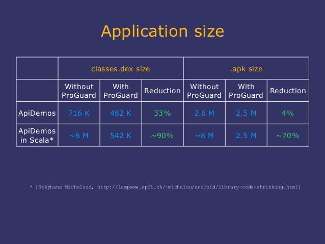 Application size                       classes.dex size                              .apk size             Without   With ...