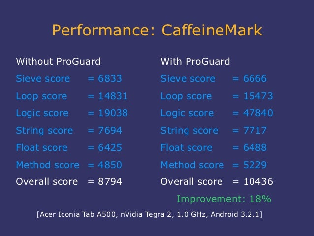 Performance: CaffeineMarkWithout ProGuard                      With ProGuardSieve score      = 6833               Sieve sc...