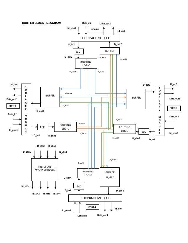 Stupendous Reliable Noc Router Architecture Design Using Ibm 130Nm Technology Wiring 101 Cranwise Assnl