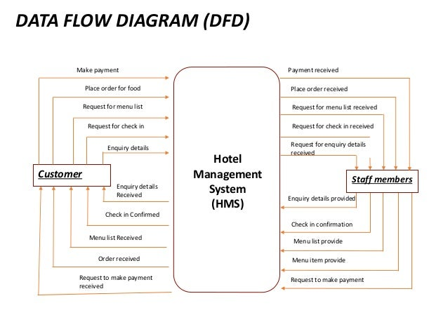 dfd for hotel management system This hotel management software is designed for small, medium and large hotels, is web based and is integrated with e-mail server, this last feature allows the hotel manager to automatically send .
