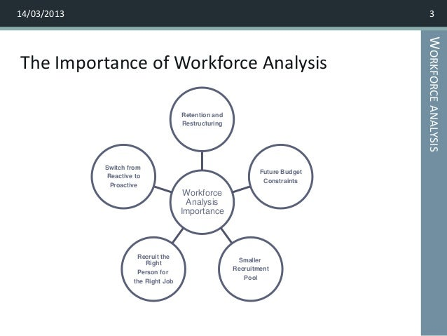 an analysis of human resources today Human resources  recruitment & selection  conduct a quick analysis of uc core  contact human resources to assist with identifying validated tests available.