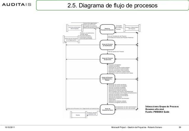 Gestin de proyectos con microsoft project 29 25 diagrama de flujo ccuart Choice Image