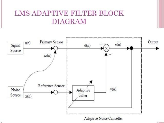 LMS ADAPTIVE FILTER PDF DOWNLOAD