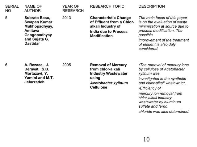 10  SERIAL  NO  NAME OF  AUTHOR  YEAR OF  RESEARCH  RESEARCH TOPIC DESCRIPTION  5 Subrata Basu,  Swapan Kumar  Mukhopadhya...