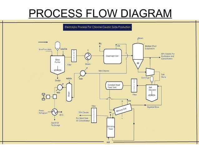 PROCESS FLOW DIAGRAM  22
