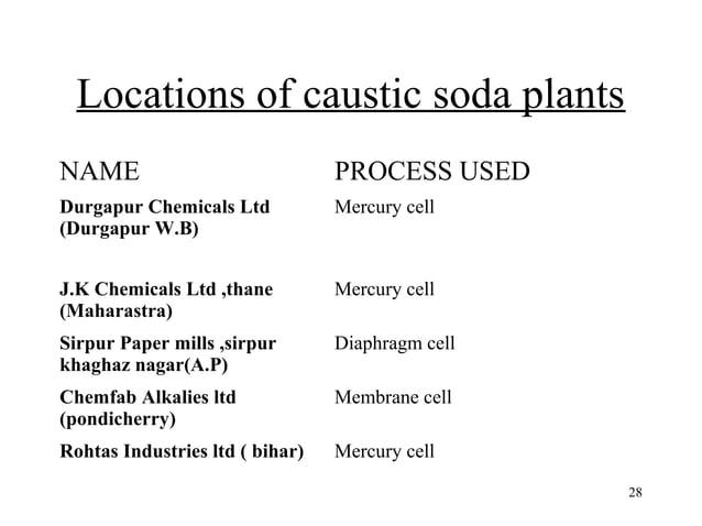 28  Locations of caustic soda plants  NAME PROCESS USED  Durgapur Chemicals Ltd  Mercury cell  (Durgapur W.B)  J.K Chemica...