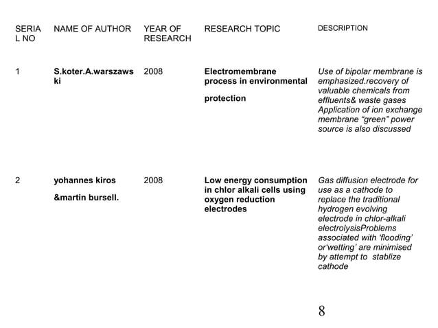 8  SERIA  L NO  NAME OF AUTHOR YEAR OF  RESEARCH  RESEARCH TOPIC DESCRIPTION  1 S.koter.A.warszaws  ki  2008 Electromembra...