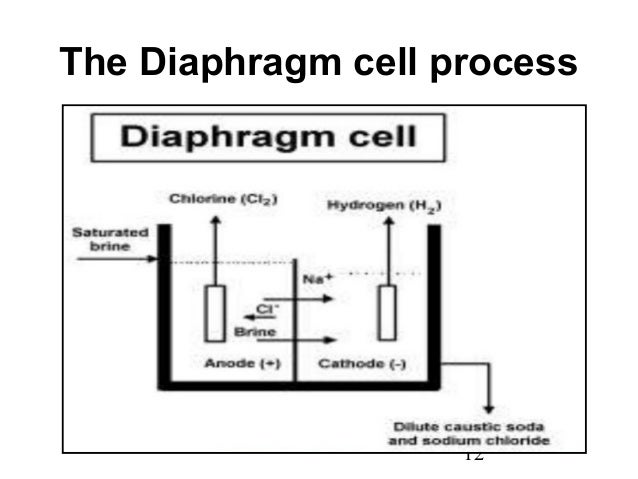 Manufacture of caustic soda and chlorine using electrolysis process the diaphragm cell process 12 ccuart Images
