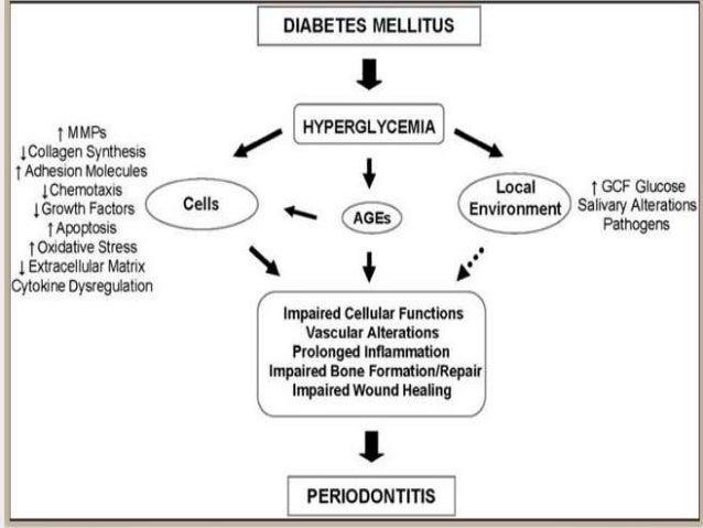 relationship between periodontal disease and diabetes mellitus