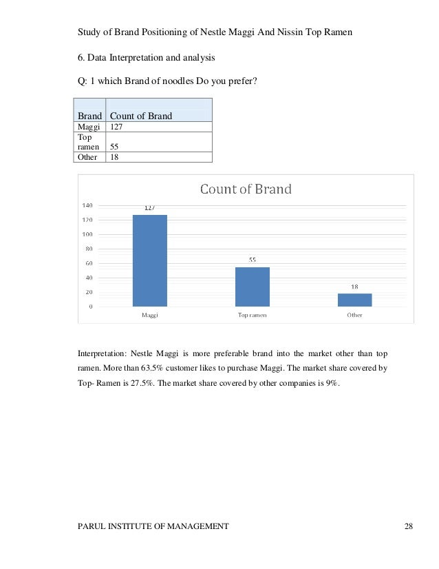 maggi market survey analys The swot analysis of maggi mentions the numerous strengths which  players  in different product categories but still maggi holds market.