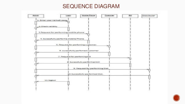 Sequence Diagram Shopping Diy Wiring Diagrams