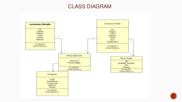 Online mobile phone shopping second level dfd report 18 class diagram ccuart Image collections