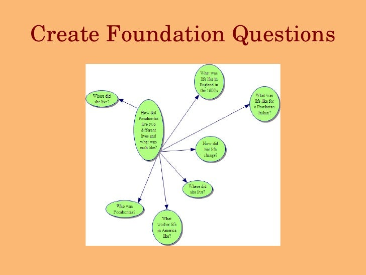 Create Foundation Questions