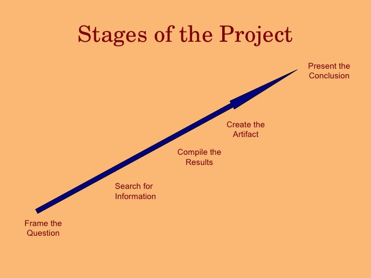 Stages of the Project Frame the Question Search for Information Compile the Results Create the Artifact Present the Conclu...