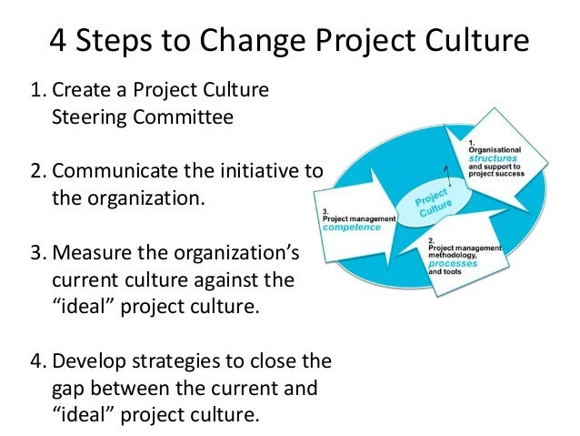 can culture be managed Very interesting blog i think that you have fully explain how leaders can managed different culture inside an organisation by the way, can you explain to me the concept of power distance (one of hofstede's cultural dimensions.
