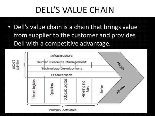 dell supply chain challenges