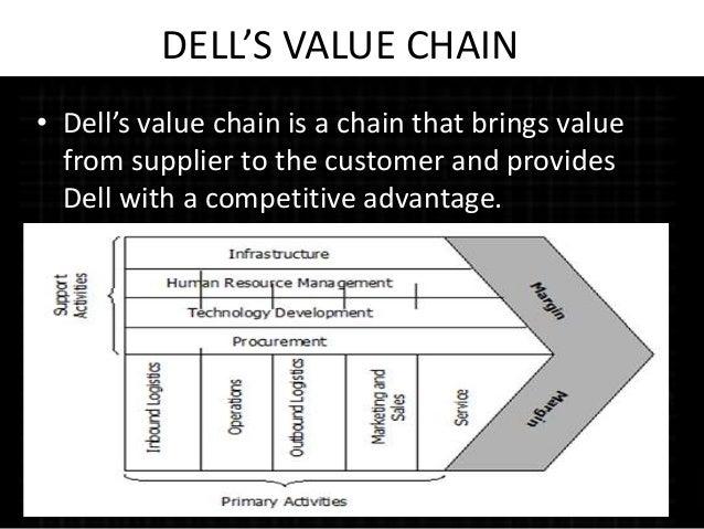 dells supply chain strategies This video is about dell's supply chain this video is about dell's supply  dell push-pull supply chain strategy - duration: 8:42 ian johnson 58,175.