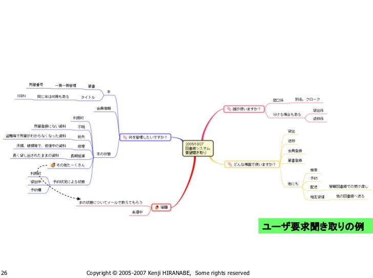 ユーザ要求聞き取りの例    26   Copyright © 2005-2007 Kenji HIRANABE, Some rights reserved
