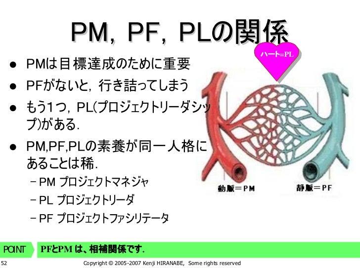 PM,PF,PLの関係                                                                             ハート=PL         PMは目標達成のために重要      ...