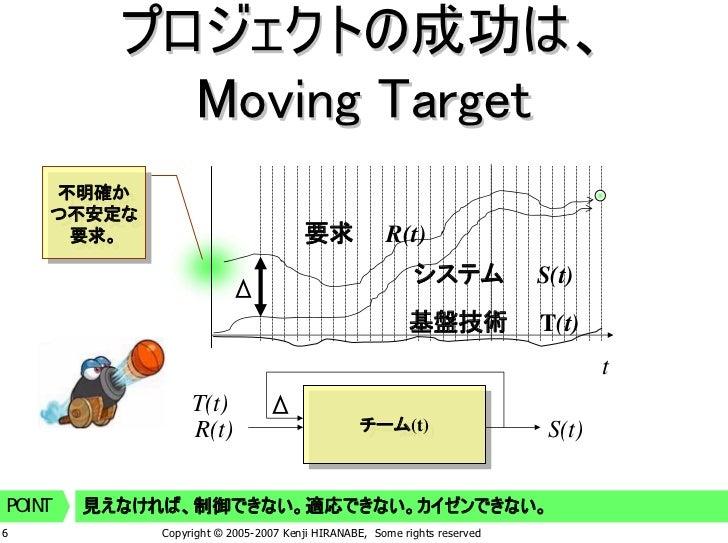 プロジェクトの成功は、              Moving Target         不明確か          不明確か         つ不安定な         つ不安定な                             ...