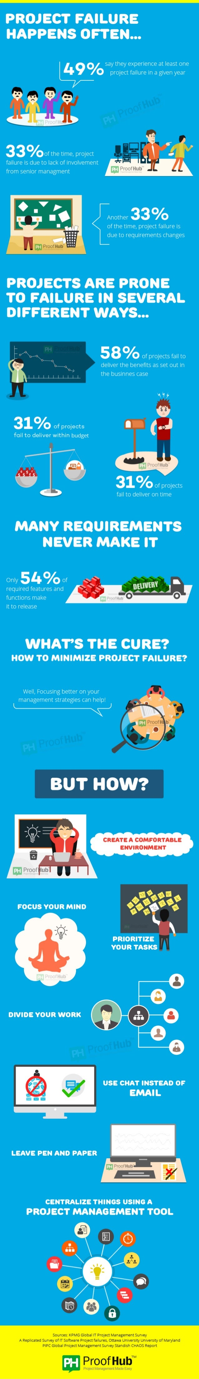 PROJECT FAILURE HAPPENS OFTEN. ..  9 0 say they experience at least one A /0 project failure in a given year      3 3 %of ...