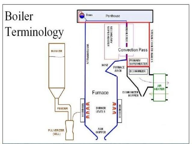 Thermal power plant Khedr, Hisar, Haryana