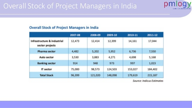 Project management Practices In India, 2010