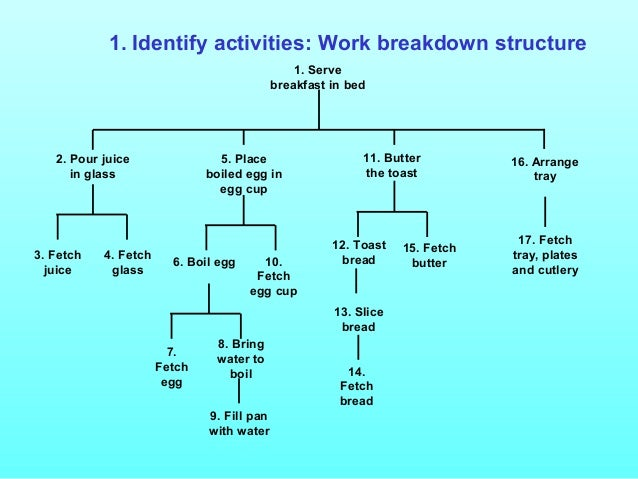 work breakdown structure construction
