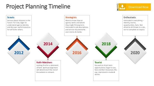 timelines powerpoint presentation