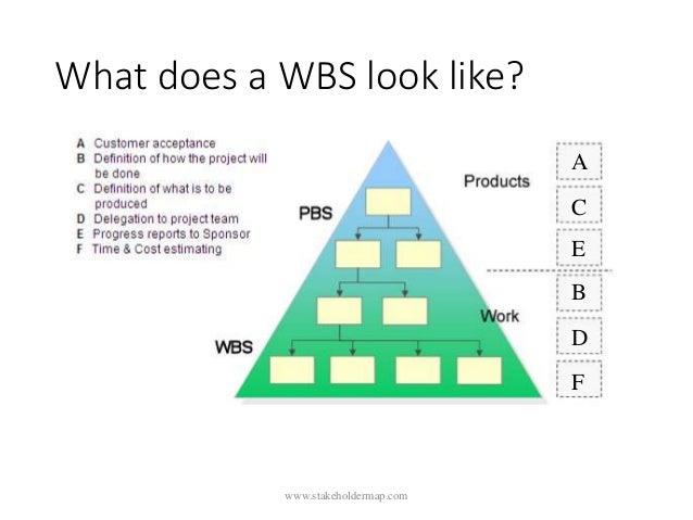 What does a WBS look like? D C E B A F www.stakeholdermap.com