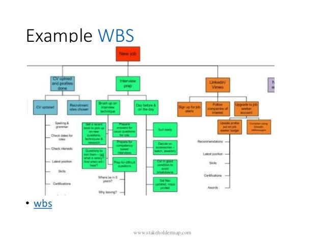 Example WBS • wbs www.stakeholdermap.com
