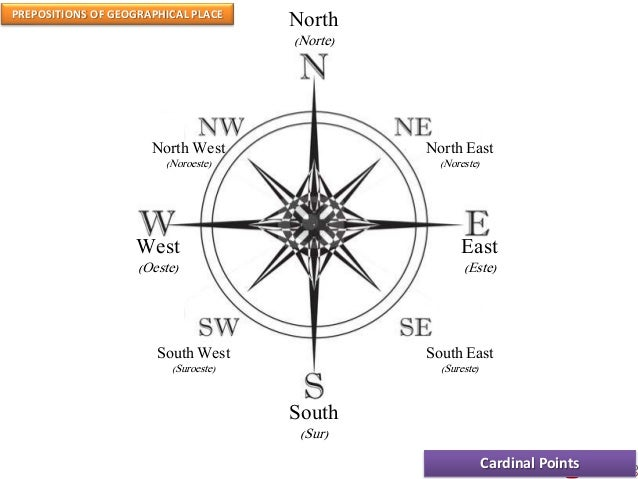 PREPOSITIONS OF GEOGRAPHICAL PLACE Cardinal Points North (Norte) East (Este) West (Oeste) South (Sur) North East (Noreste)...