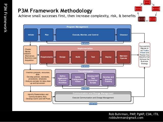 p3m project, program, portfolio management framework portfolio management roles in portfolio management framework diagram #6