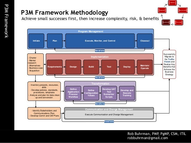 p3m project program portfolio management framework