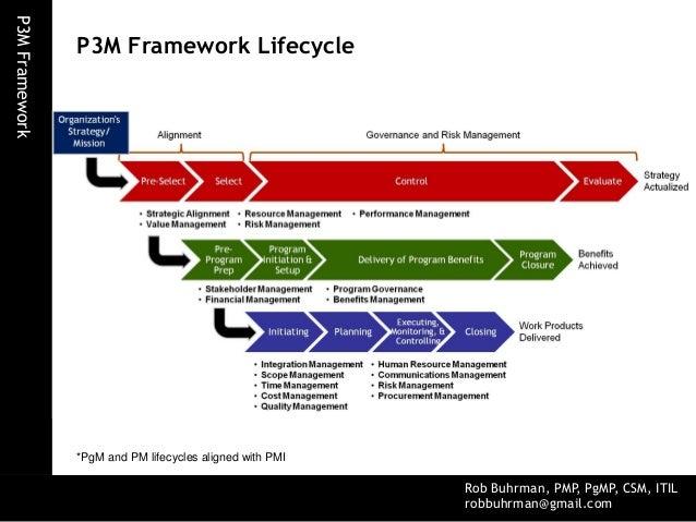 p3m project, program, portfolio management framework printing web direction diagram portfolio management framework diagram #11
