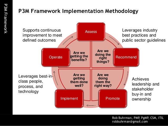p3m project, program, portfolio management framework pmi knowledge areas diagram portfolio management framework diagram #5