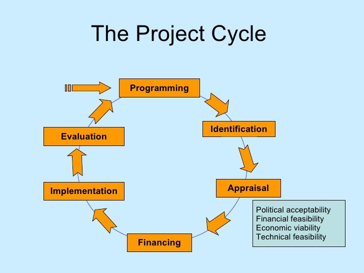 project management business cycle meaning