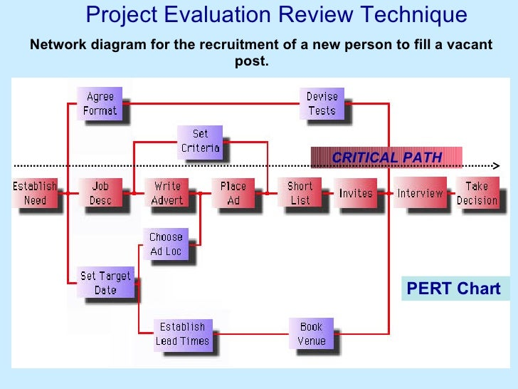Project planning 53 project evaluation review technique critical path network diagram ccuart Gallery