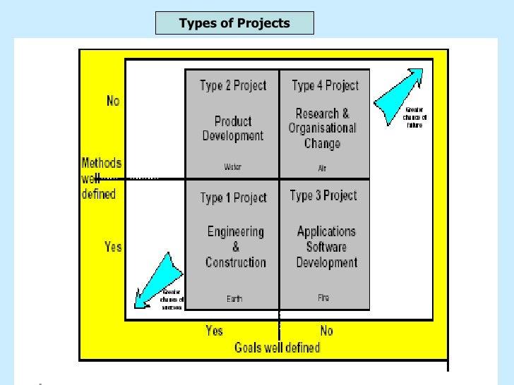 types of projects Projects in multi-project settings, which often occur in public  the research  contributions are principally that pmos do not appear to be that  projects are  carried out in all kinds of organizations, not least in  particularly when it comes  to public authorities that handle citizens'  health and medical service.