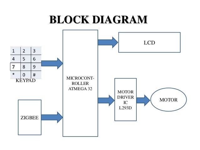 Keypad interfaced zigbee based security system block diagram ccuart Image collections